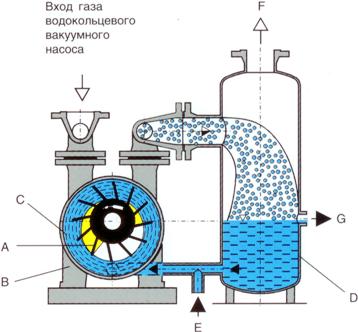 Вакуумный насос водяной своими руками